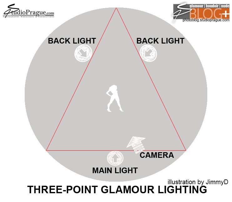 3-Point Lighting for Glamour Photography - by JimmyD