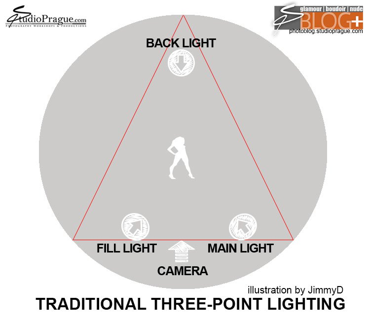 Traditional Three Point Lighting, Triangle Lighting - by JimmyD