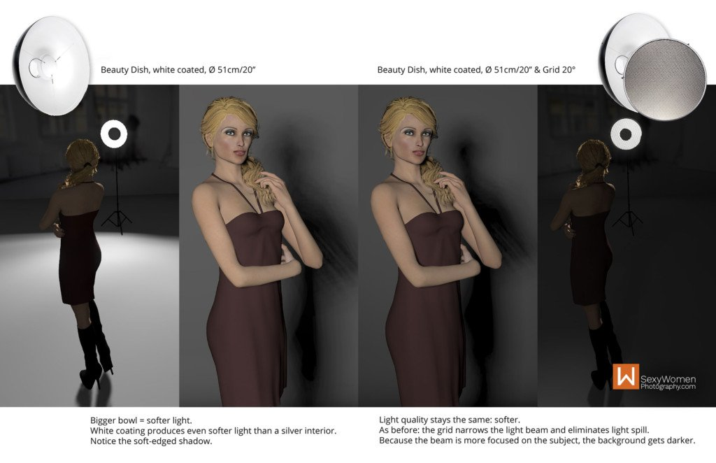 Light Modifiers Comparison - Shape of Light - Studio Photography
