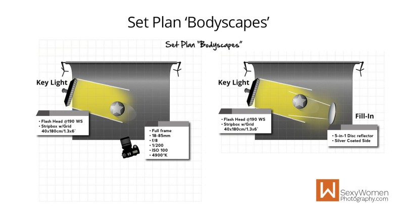 Lighting Setup Plan - Bodyscape Art Nudes with Melisa Mendini