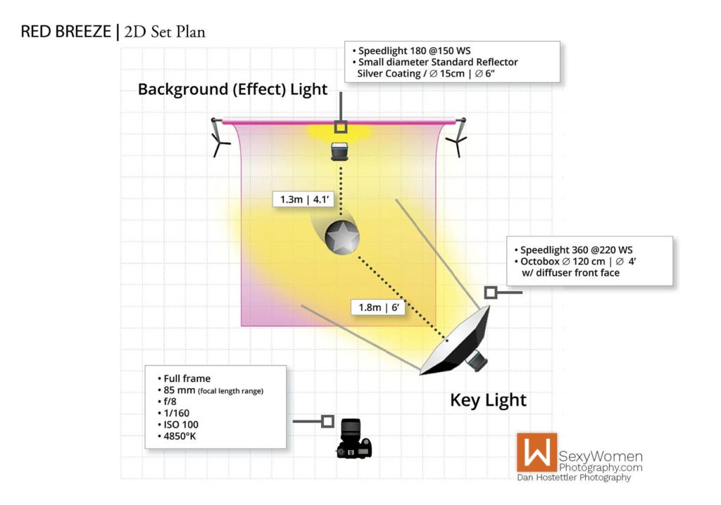 2D Lighting Setup Plan - Red Breeze - Artistic Glam - Low Budget Creative Nudes