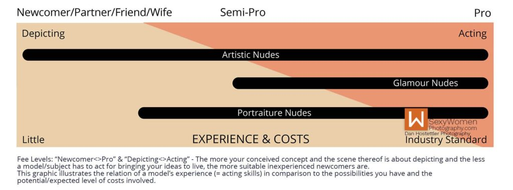 Photo Model Fee Chart - Creative Nudes - Speedlight Adventure